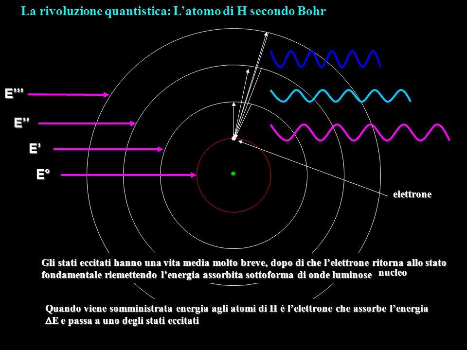 La rivoluzione quantistica: L'atomo di H secondo Bohr