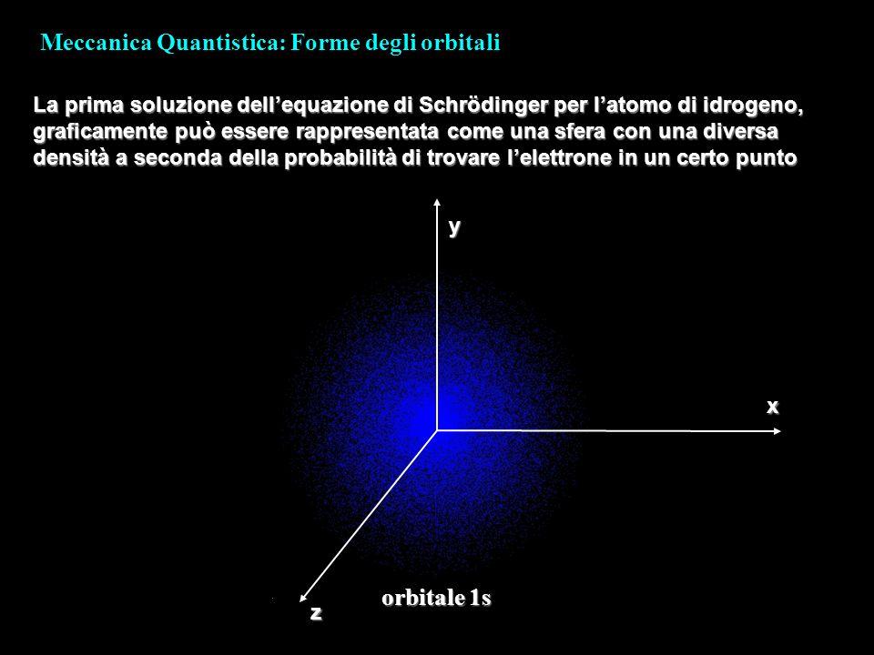 Meccanica Quantistica: Forme degli orbitali