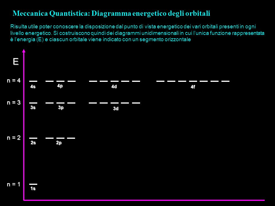 E Meccanica Quantistica: Diagramma energetico degli orbitali n = 4