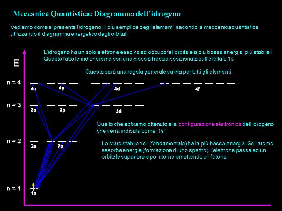 E Meccanica Quantistica: Diagramma dell'idrogeno n = 4 n = 3 n = 2