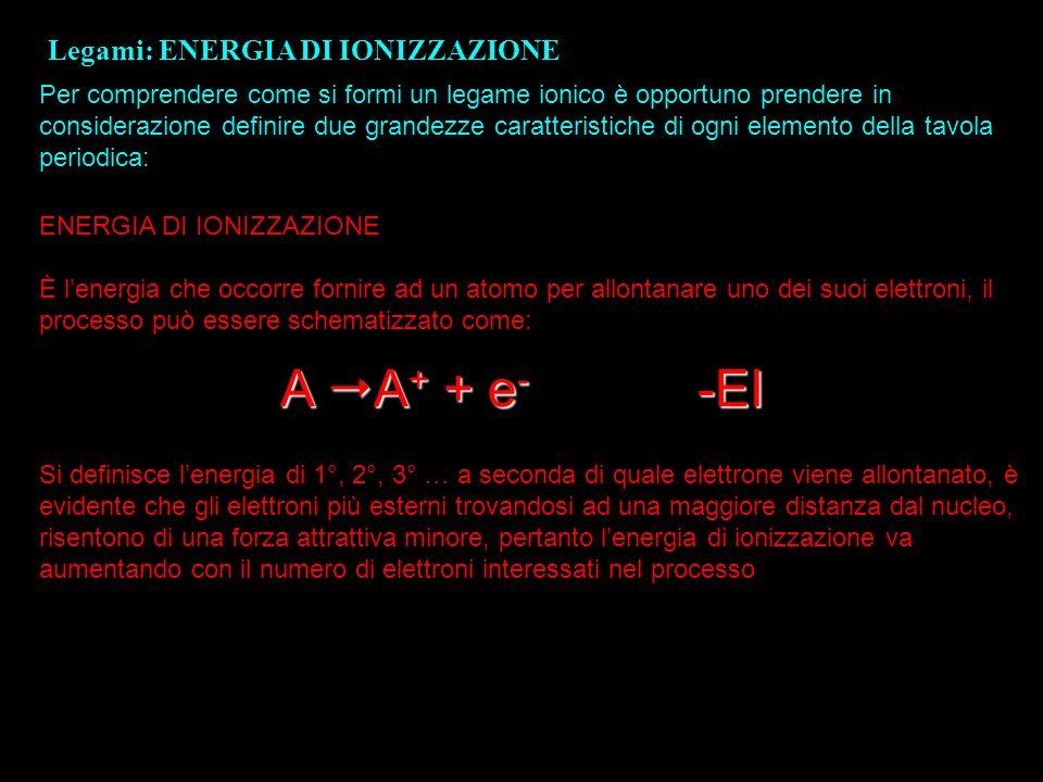 A A+ + e- -EI Legami: ENERGIA DI IONIZZAZIONE