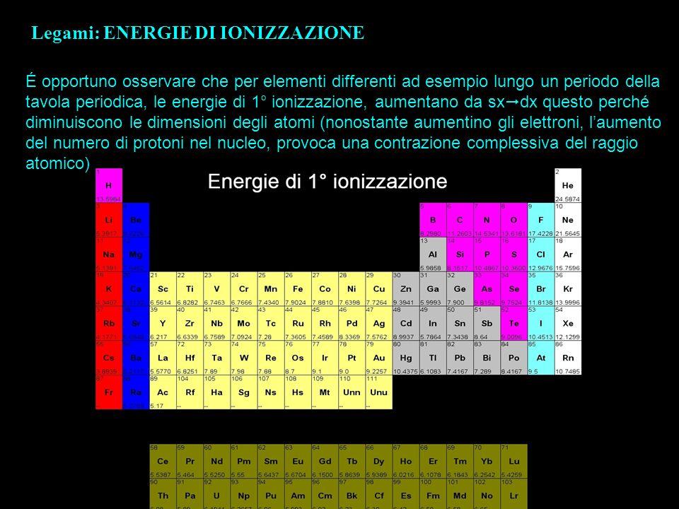 Legami: ENERGIE DI IONIZZAZIONE