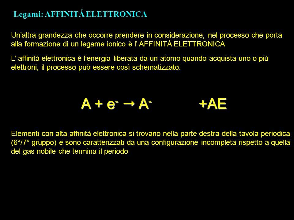 A + e-  A- +AE Legami: AFFINITÁ ELETTRONICA