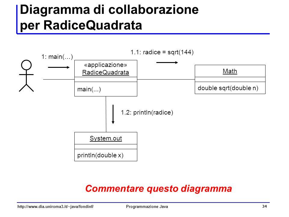 Diagramma di collaborazione per RadiceQuadrata