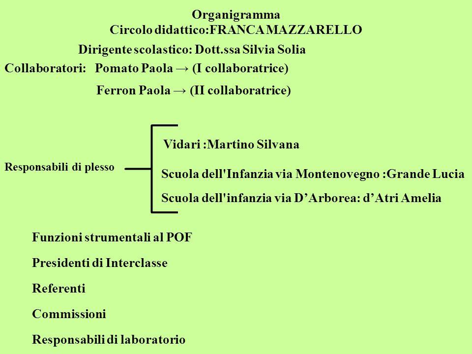 Organigramma Circolo didattico:FRANCA MAZZARELLO