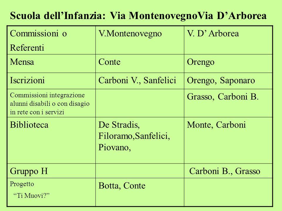 Scuola dell'Infanzia: Via MontenovegnoVia D'Arborea