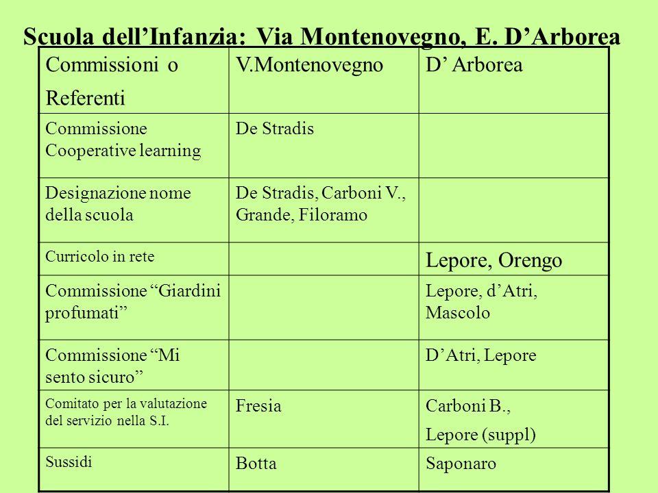 Scuola dell'Infanzia: Via Montenovegno, E. D'Arborea