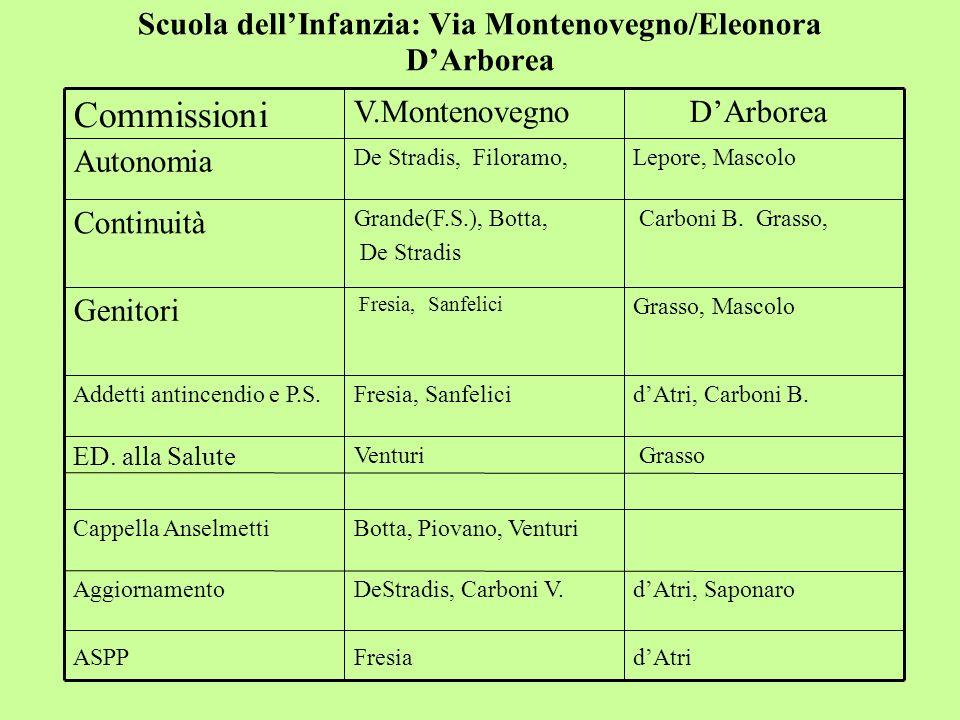Scuola dell'Infanzia: Via Montenovegno/Eleonora D'Arborea