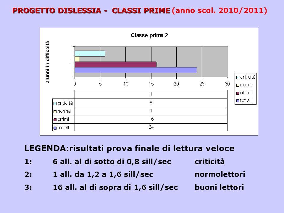 PROGETTO DISLESSIA - CLASSI PRIME (anno scol. 2010/2011)