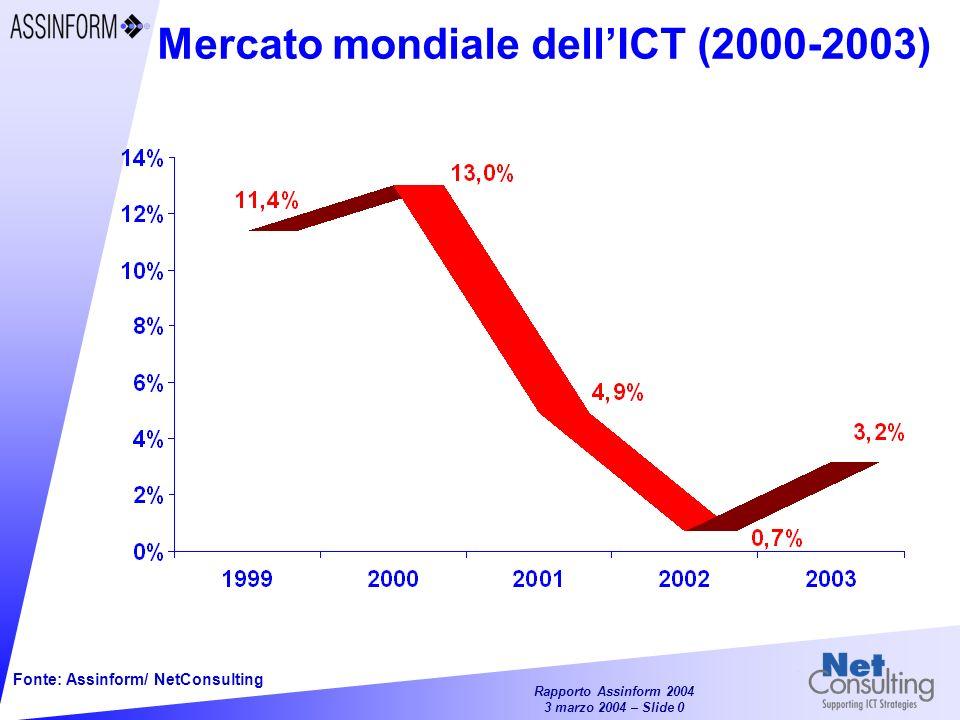 Mercato mondiale dell'ICT (2000-2003)
