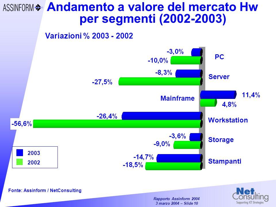 Andamento a valore del mercato Hw per segmenti (2002-2003)