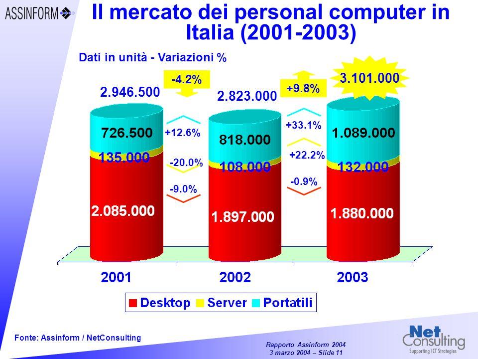 Il mercato dei personal computer in Italia (2001-2003)
