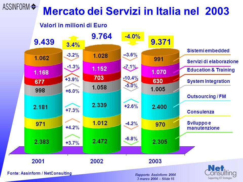 Mercato dei Servizi in Italia nel 2003