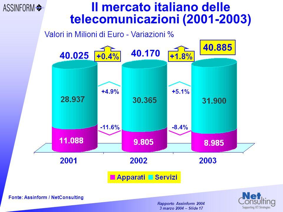 Il mercato italiano delle telecomunicazioni (2001-2003)