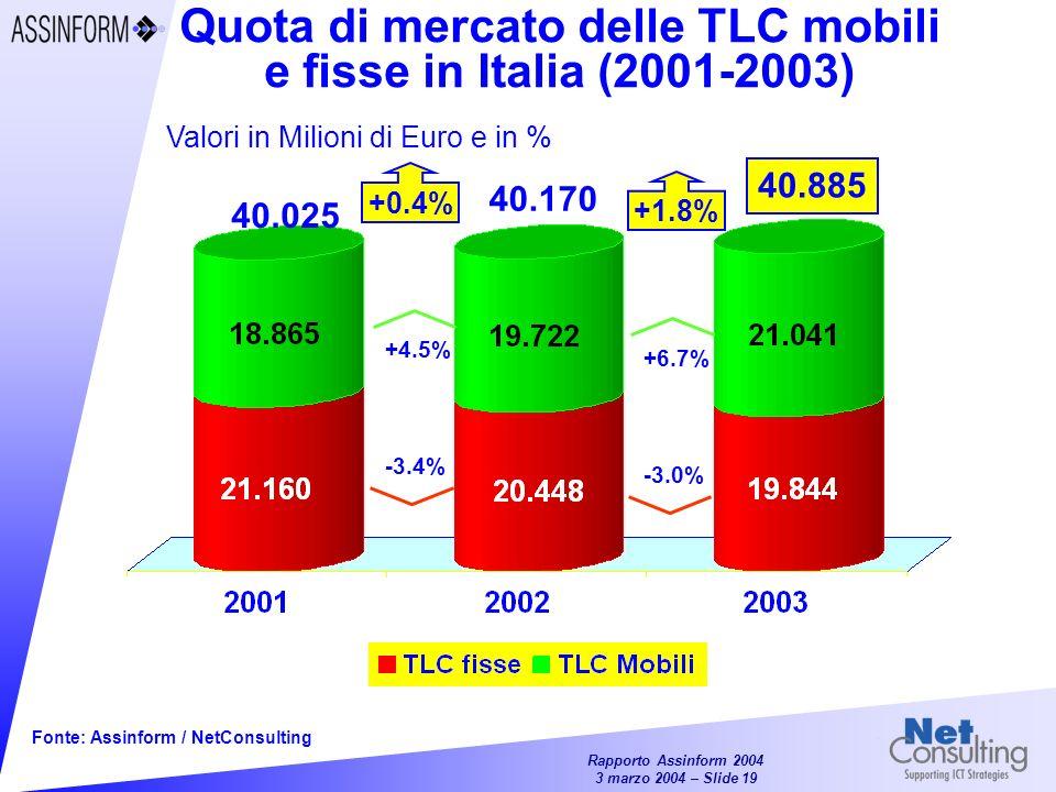 Quota di mercato delle TLC mobili e fisse in Italia (2001-2003)