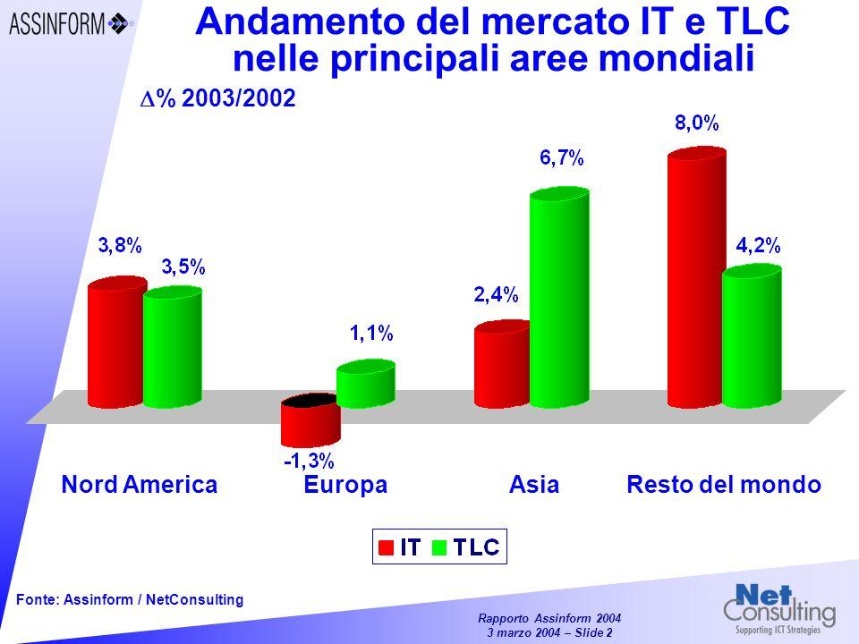 Andamento del mercato IT e TLC nelle principali aree mondiali