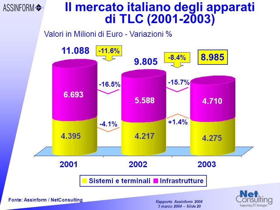 Il mercato italiano degli apparati di TLC (2001-2003)