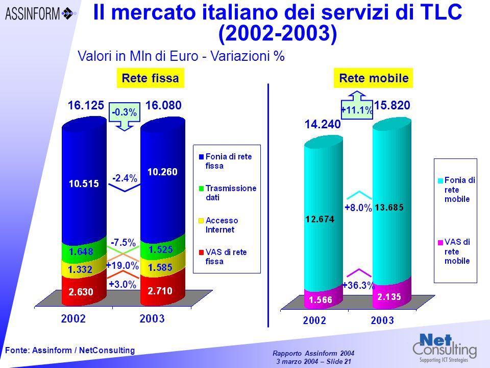 Il mercato italiano dei servizi di TLC (2002-2003)