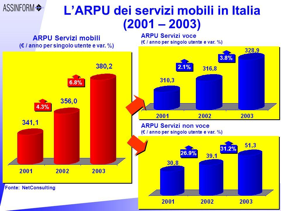 L'ARPU dei servizi mobili in Italia (2001 – 2003)
