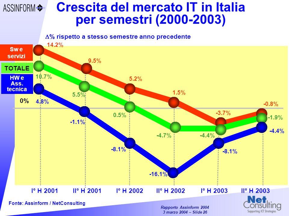 Crescita del mercato IT in Italia per semestri (2000-2003)