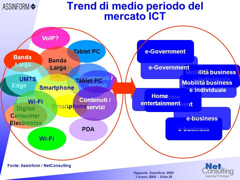Trend di medio periodo del mercato ICT