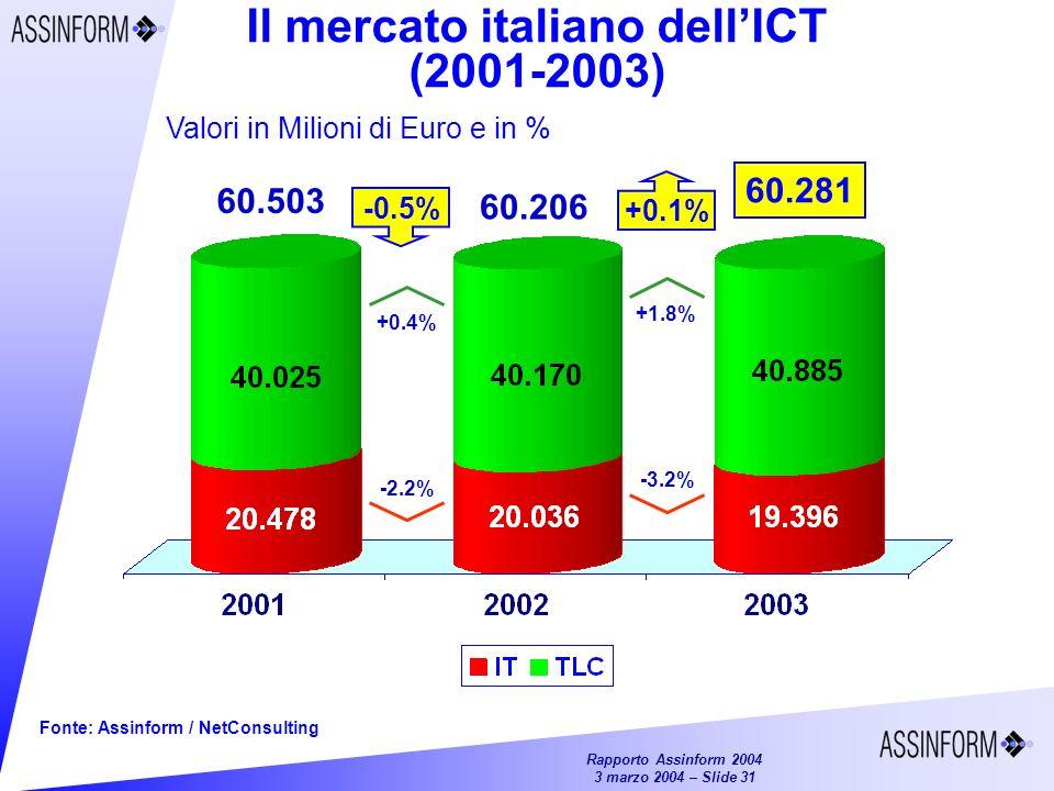 Il mercato italiano dell'ICT (2001-2003)