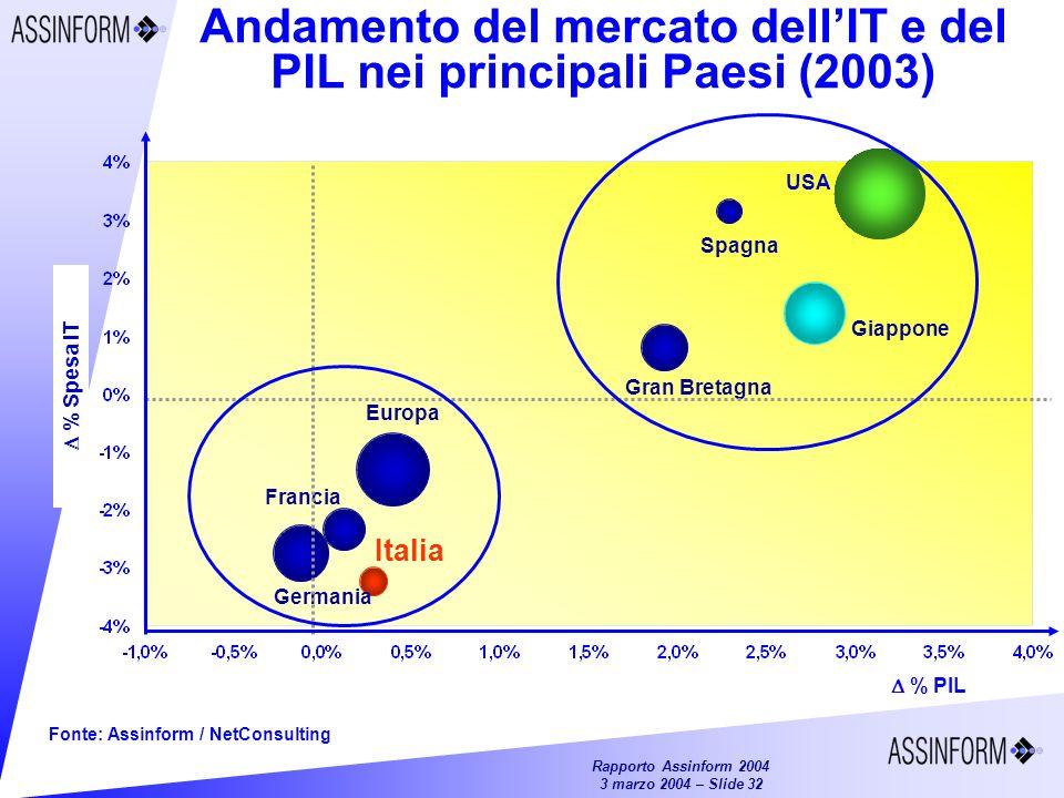 Andamento del mercato dell'IT e del PIL nei principali Paesi (2003)