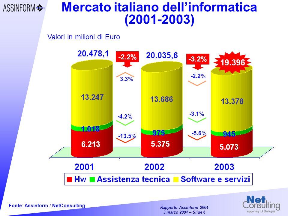 Mercato italiano dell'informatica (2001-2003)