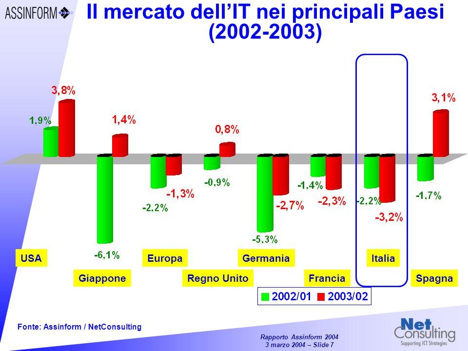 Il mercato dell'IT nei principali Paesi (2002-2003)