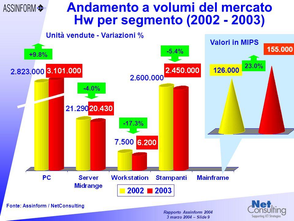 Andamento a volumi del mercato Hw per segmento (2002 - 2003)