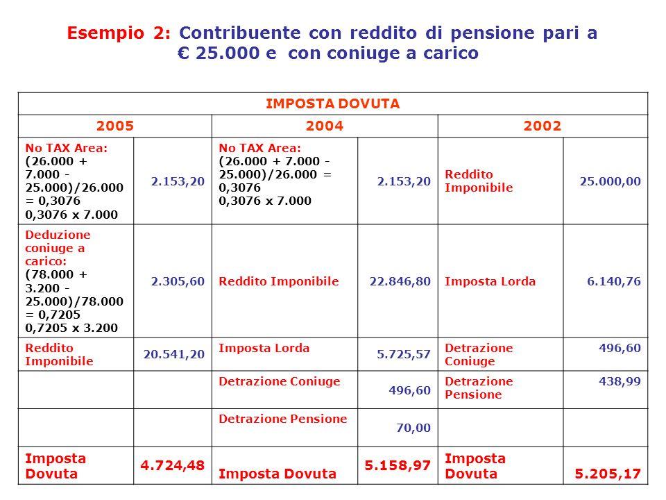 Esempio 2: Contribuente con reddito di pensione pari a € 25
