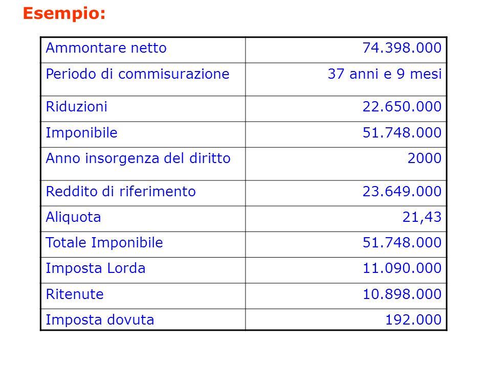 Esempio: Ammontare netto 74.398.000 Periodo di commisurazione
