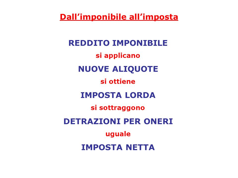 Dall'imponibile all'imposta