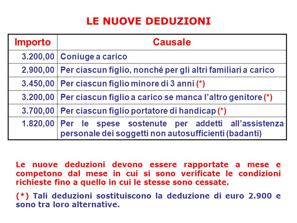 LE NUOVE DEDUZIONI Importo Causale 3.200,00 Coniuge a carico 2.900,00