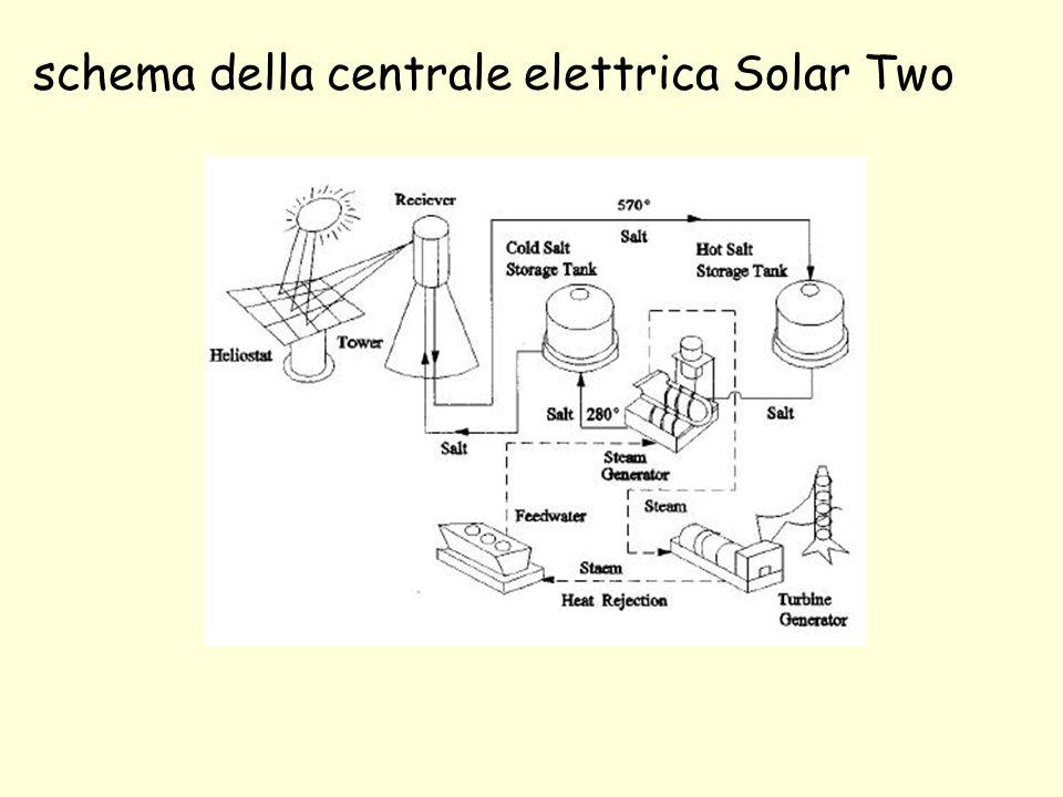 schema della centrale elettrica Solar Two