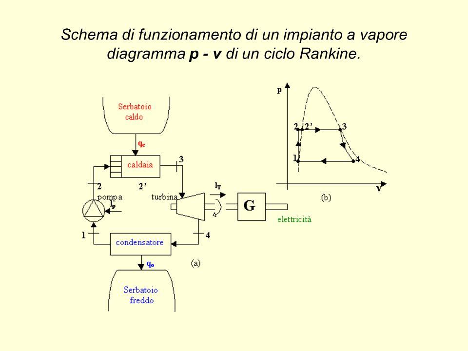 Schema di funzionamento di un impianto a vapore diagramma p - v di un ciclo Rankine.
