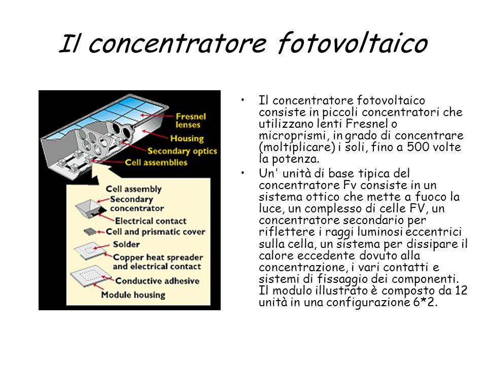 Il concentratore fotovoltaico