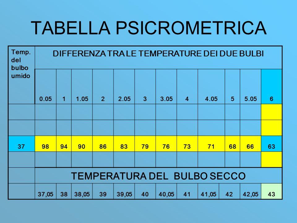 TABELLA PSICROMETRICA