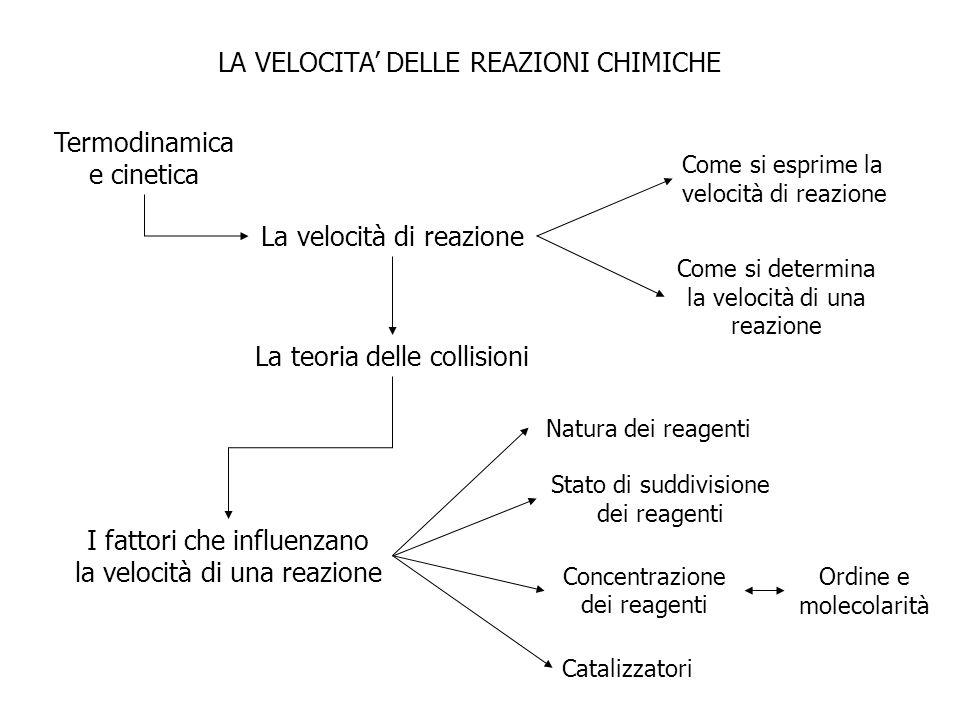 LA VELOCITA' DELLE REAZIONI CHIMICHE