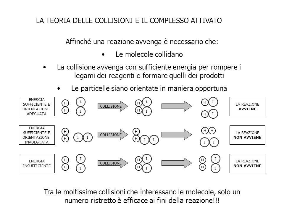 LA TEORIA DELLE COLLISIONI E IL COMPLESSO ATTIVATO