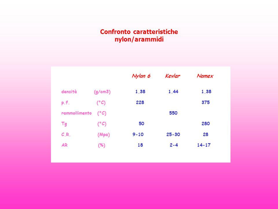 Confronto caratteristiche nylon/arammidi