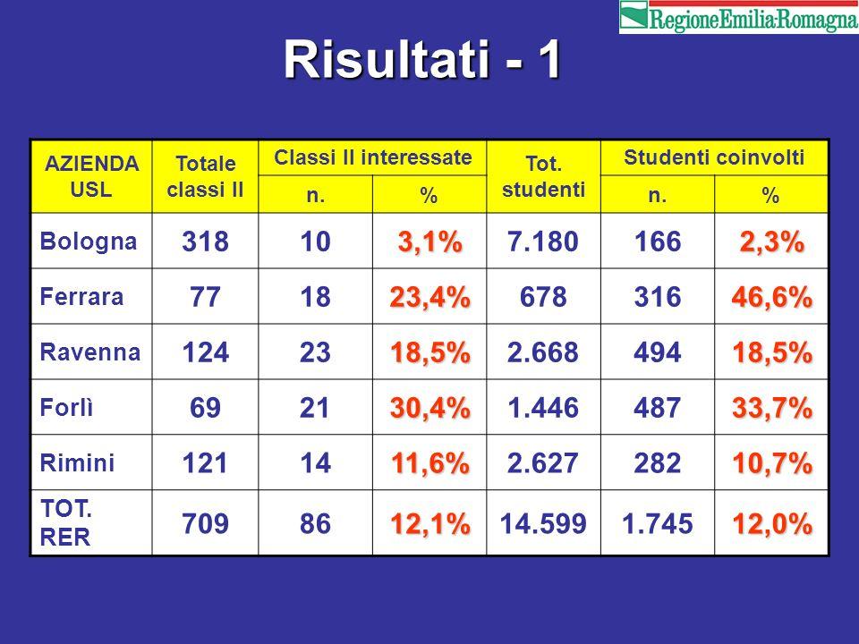 Risultati - 1 AZIENDA USL. Totale classi II. Classi II interessate. Tot. studenti. Studenti coinvolti.