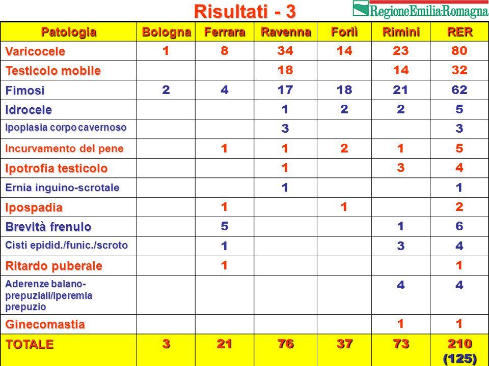Risultati - 3 Patologia Bologna Ferrara Ravenna Forlì Rimini RER