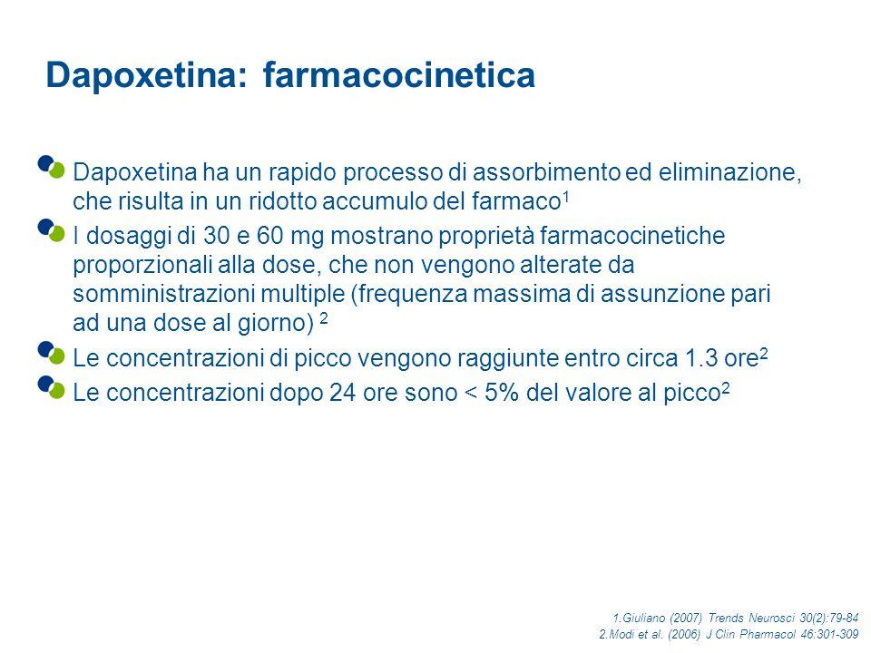 Dapoxetina: farmacocinetica
