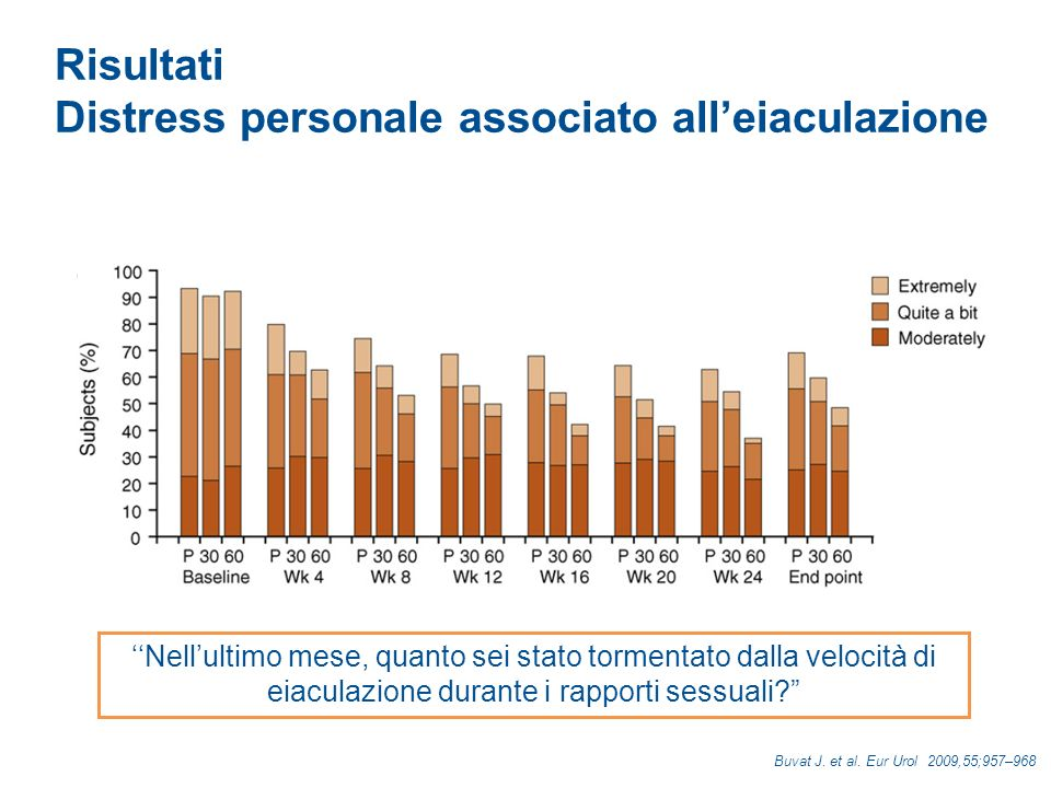 Distress personale associato all'eiaculazione