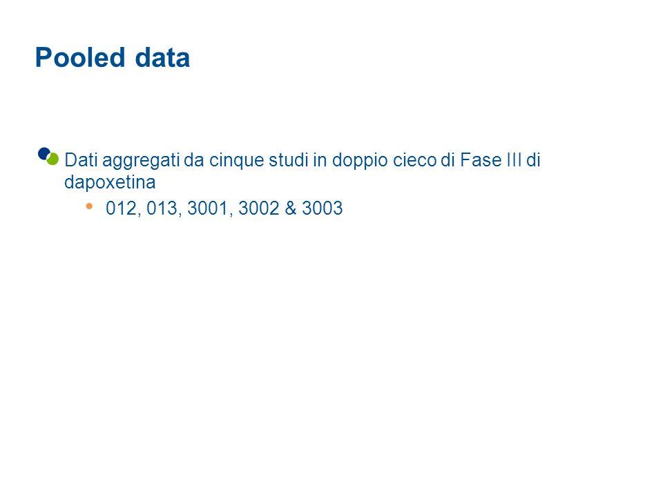 Pooled data Dati aggregati da cinque studi in doppio cieco di Fase III di dapoxetina. 012, 013, 3001, 3002 & 3003.