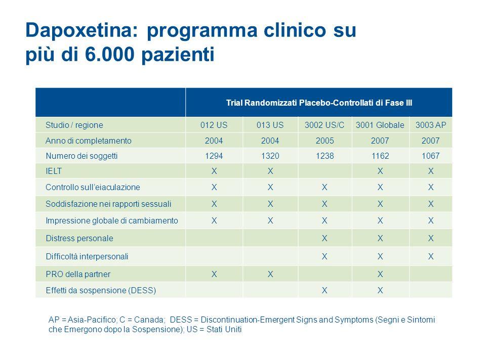 Dapoxetina: programma clinico su più di 6.000 pazienti