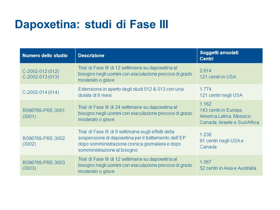 Dapoxetina: studi di Fase III