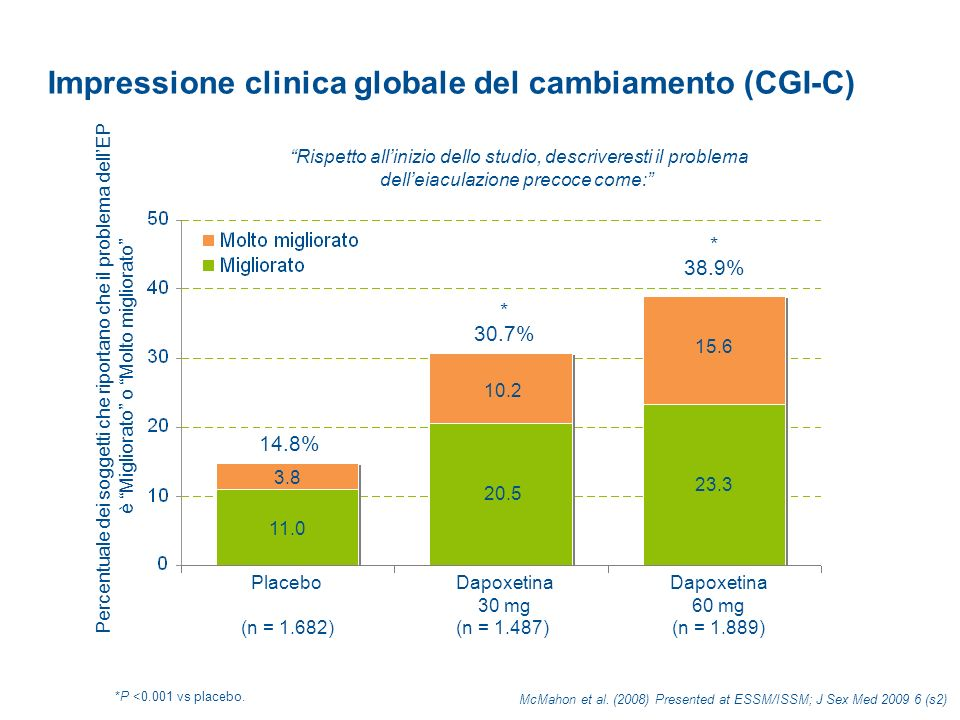 Impressione clinica globale del cambiamento (CGI-C)