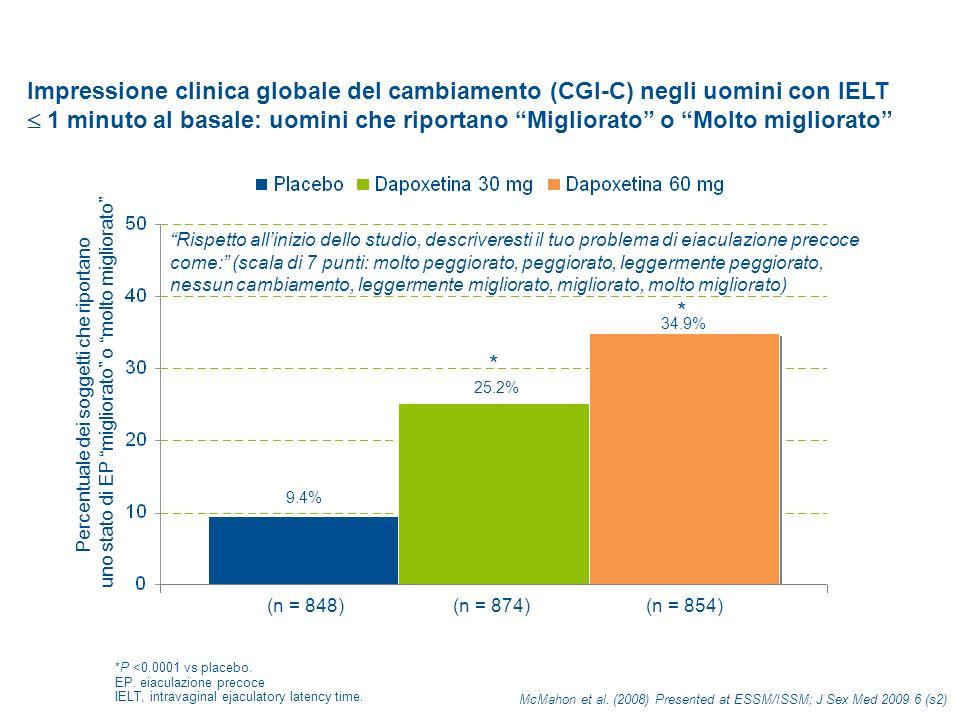Impressione clinica globale del cambiamento (CGI-C) negli uomini con IELT  1 minuto al basale: uomini che riportano Migliorato o Molto migliorato